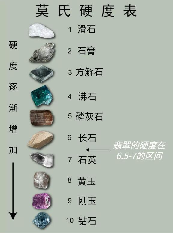 10种指定矿物的硬度排列
